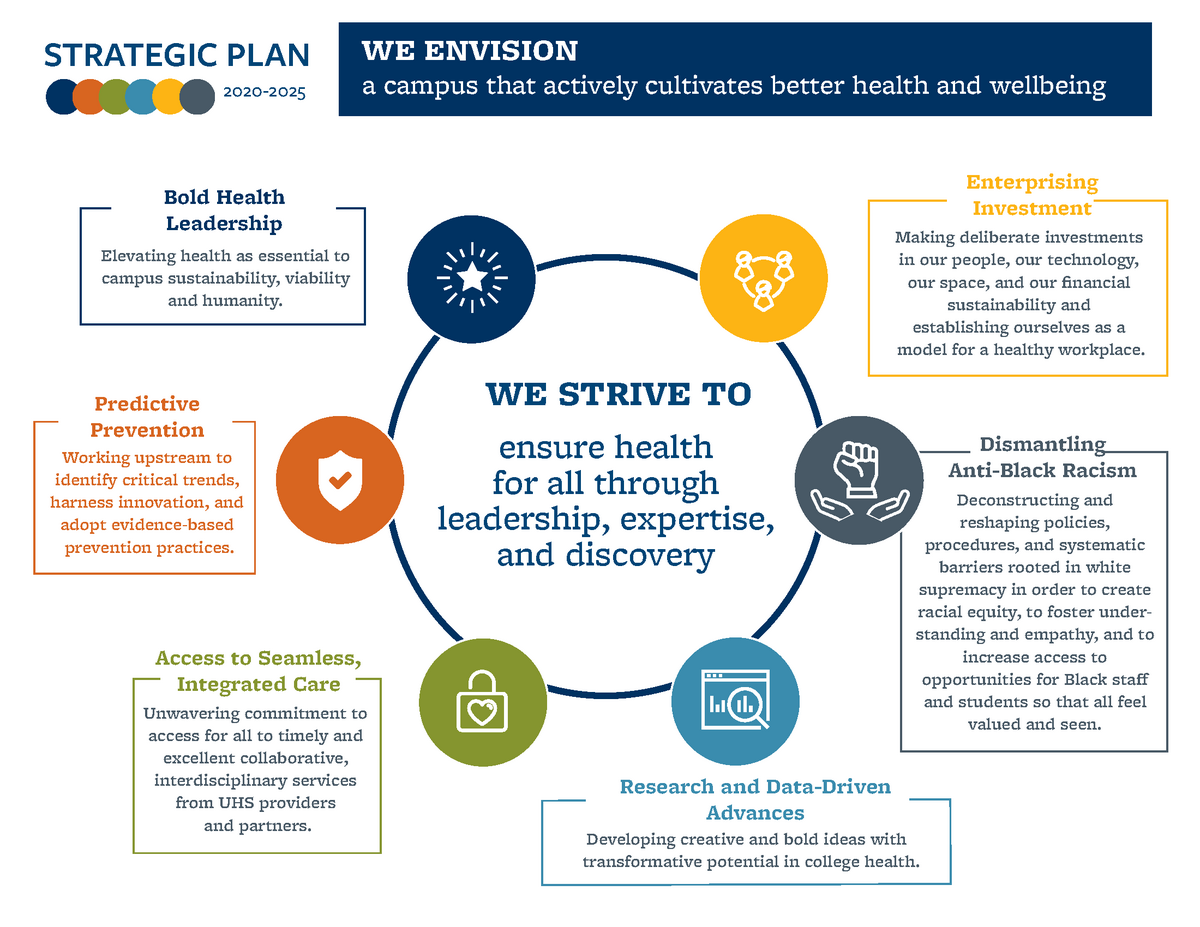 First page of UHS strategic plan