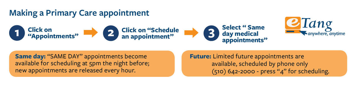 "Make a Primary Care Appointment - go to https://etang.berkeley.edu, click ""appointments"" - click ""schedule an appointment"" - select ""Same day medical appointment"""