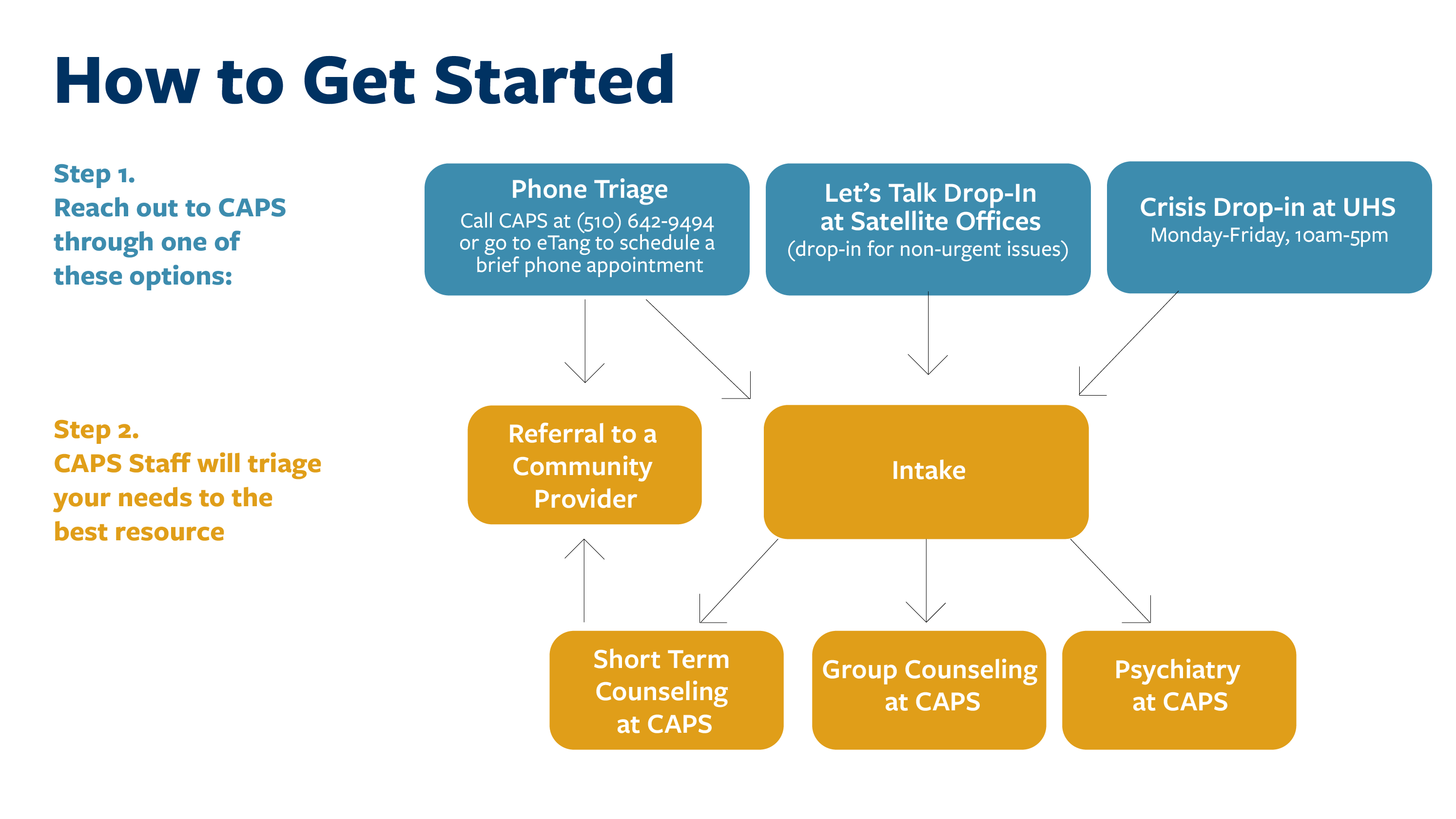 infographic on how to get started. text below.