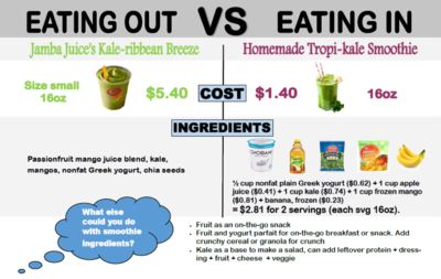 Eating on a Budget/College Edition | University Health Services